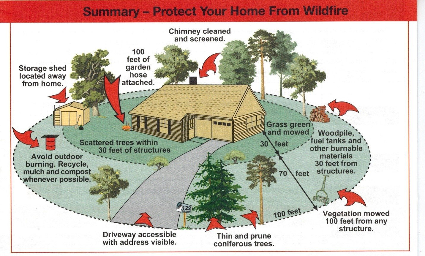 Everything You Wanted To Know About Wildland Forest Fires But Were Thinning Tree Ring Diagram The Most Effective Community Protection Plan Is Lower Home Ignition Factors By Working From A Centered Perspective With Vegetation Management And