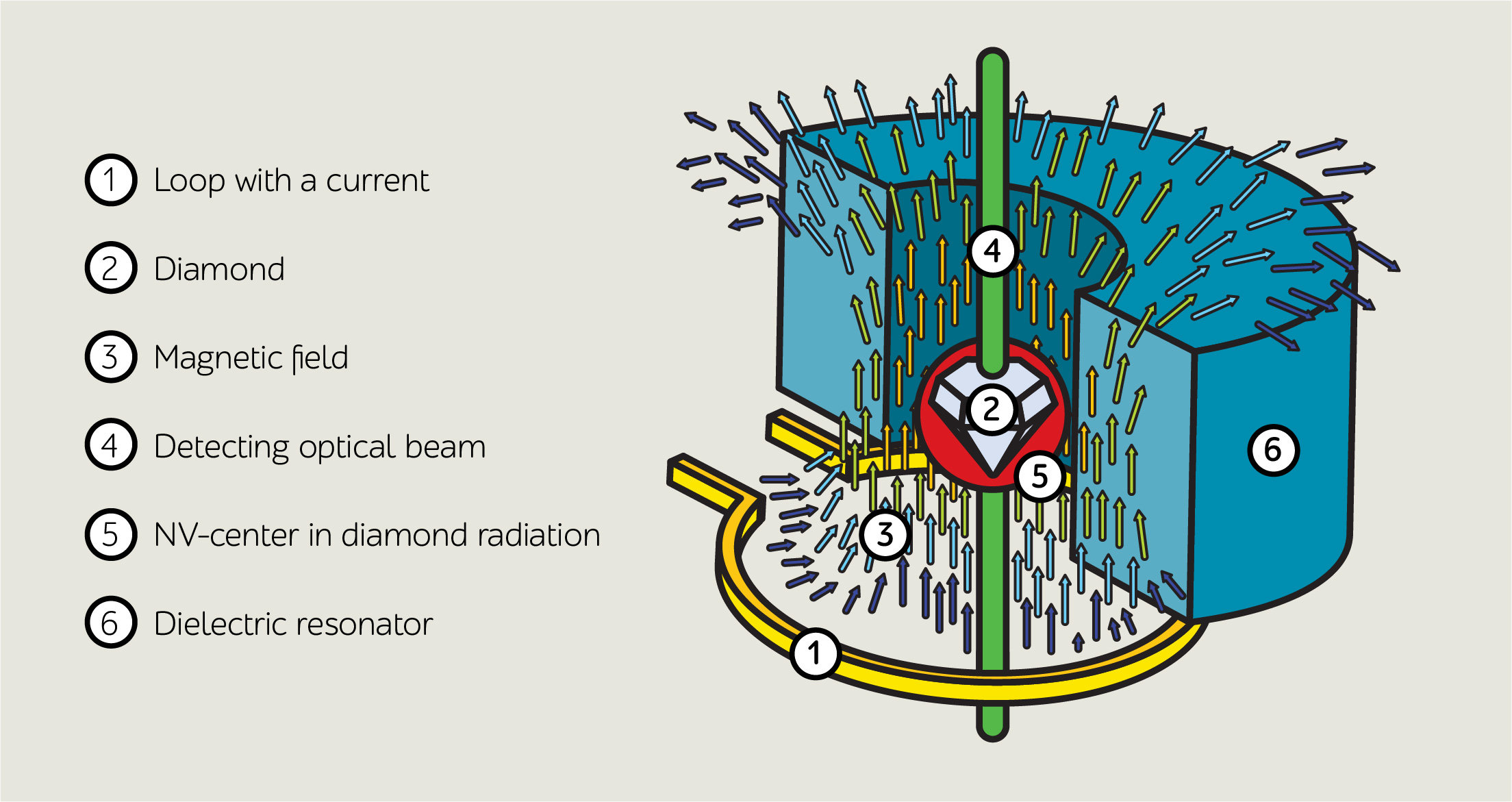 Physicists Design New Antenna For Next Generation Super Sensitive 6 X Loop Nanodiamond Magnetometers Credit Itmo University