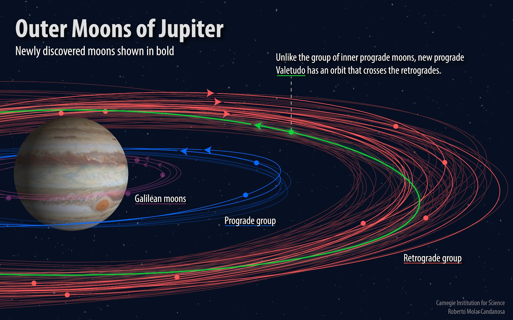jupiter s moon count reaches 79 including tiny oddball