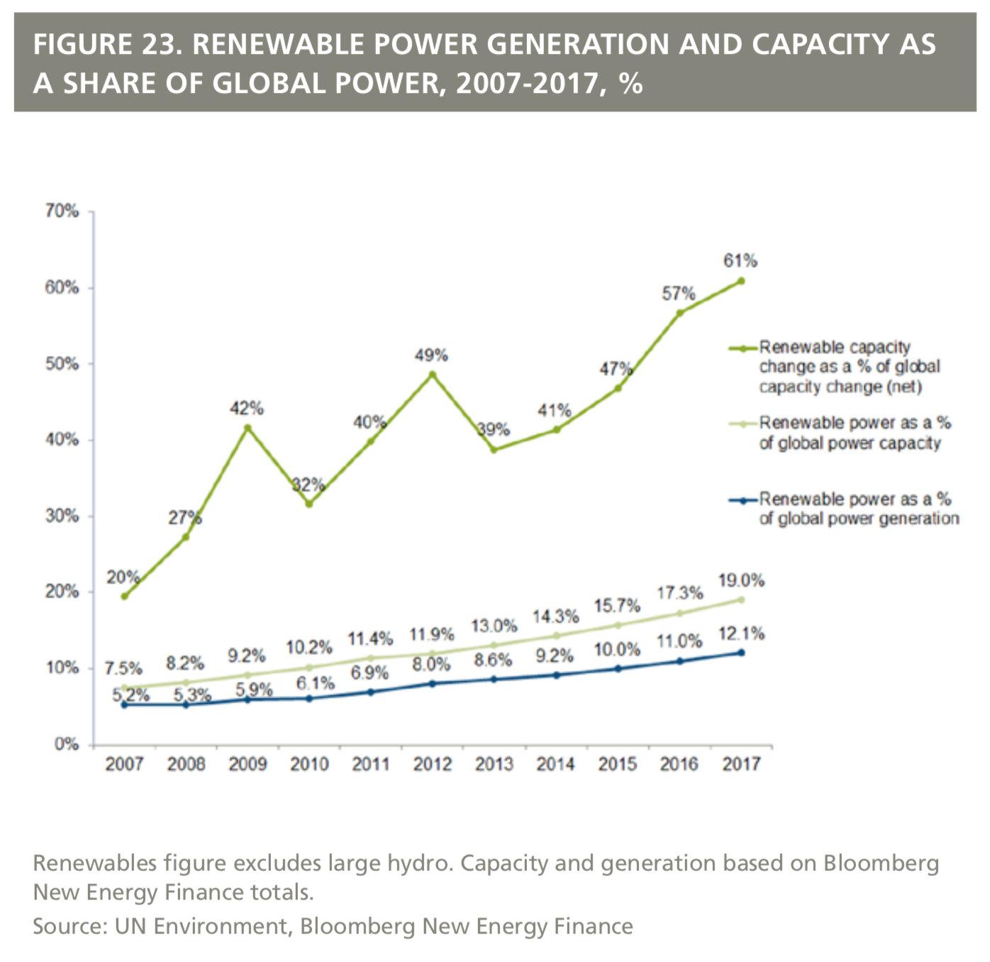 world added far more solar than fossil fuel power generating