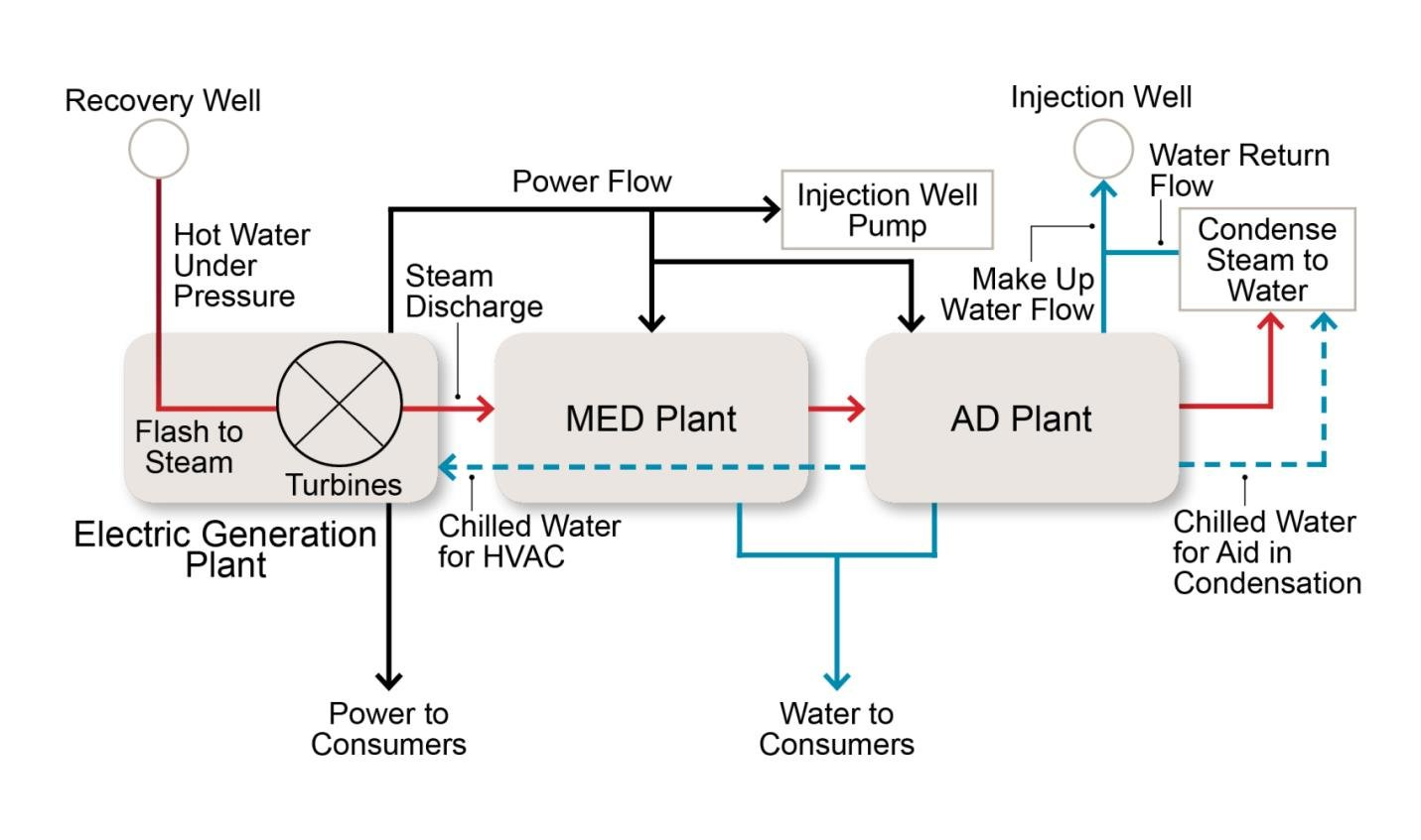 Carbon Neutral Solution For Desalination Tapping Into Geothermal Power Plant Diagrams Process Sources