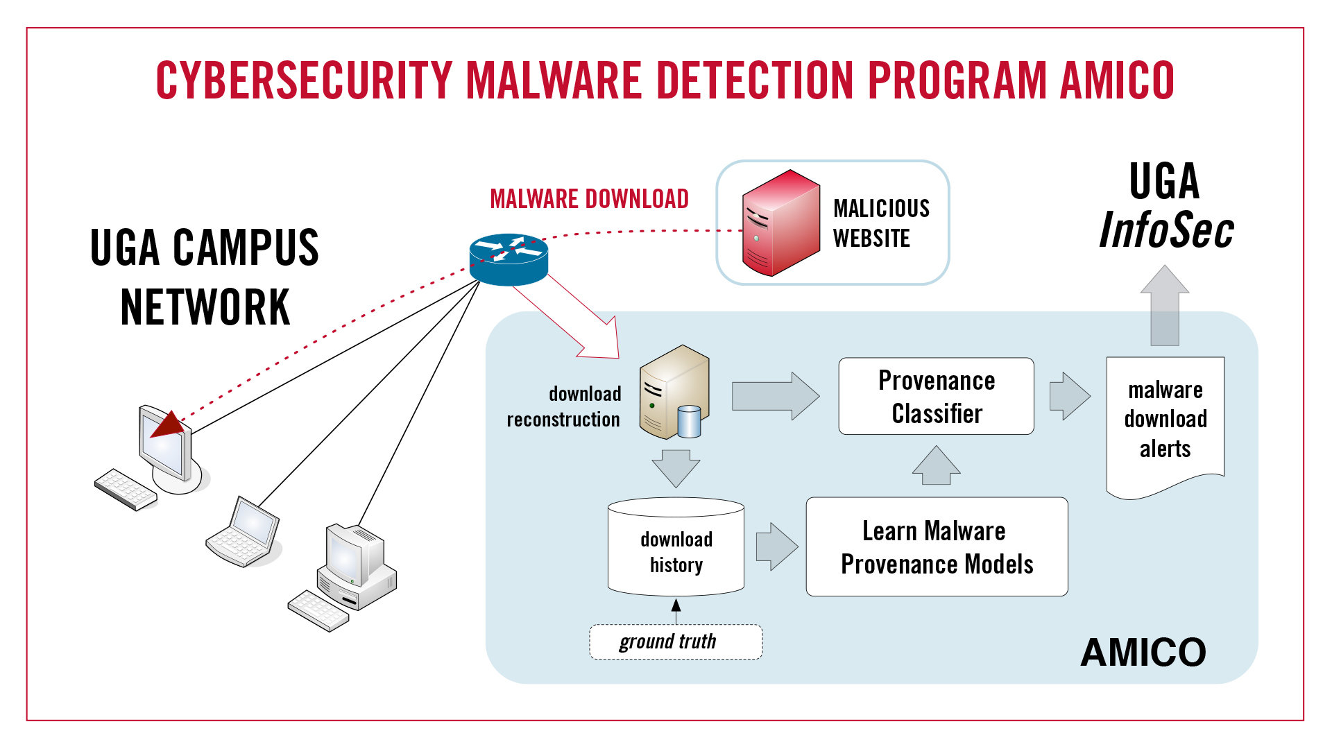 Georgia malware, cybersecurity research helps make internet safer