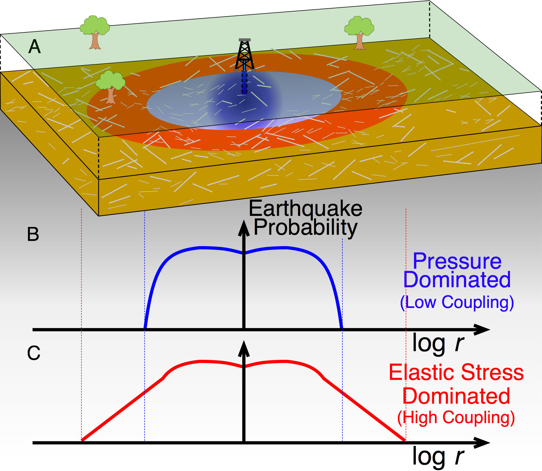 Injection Wells Can Induce Earthquakes Miles Away From The
