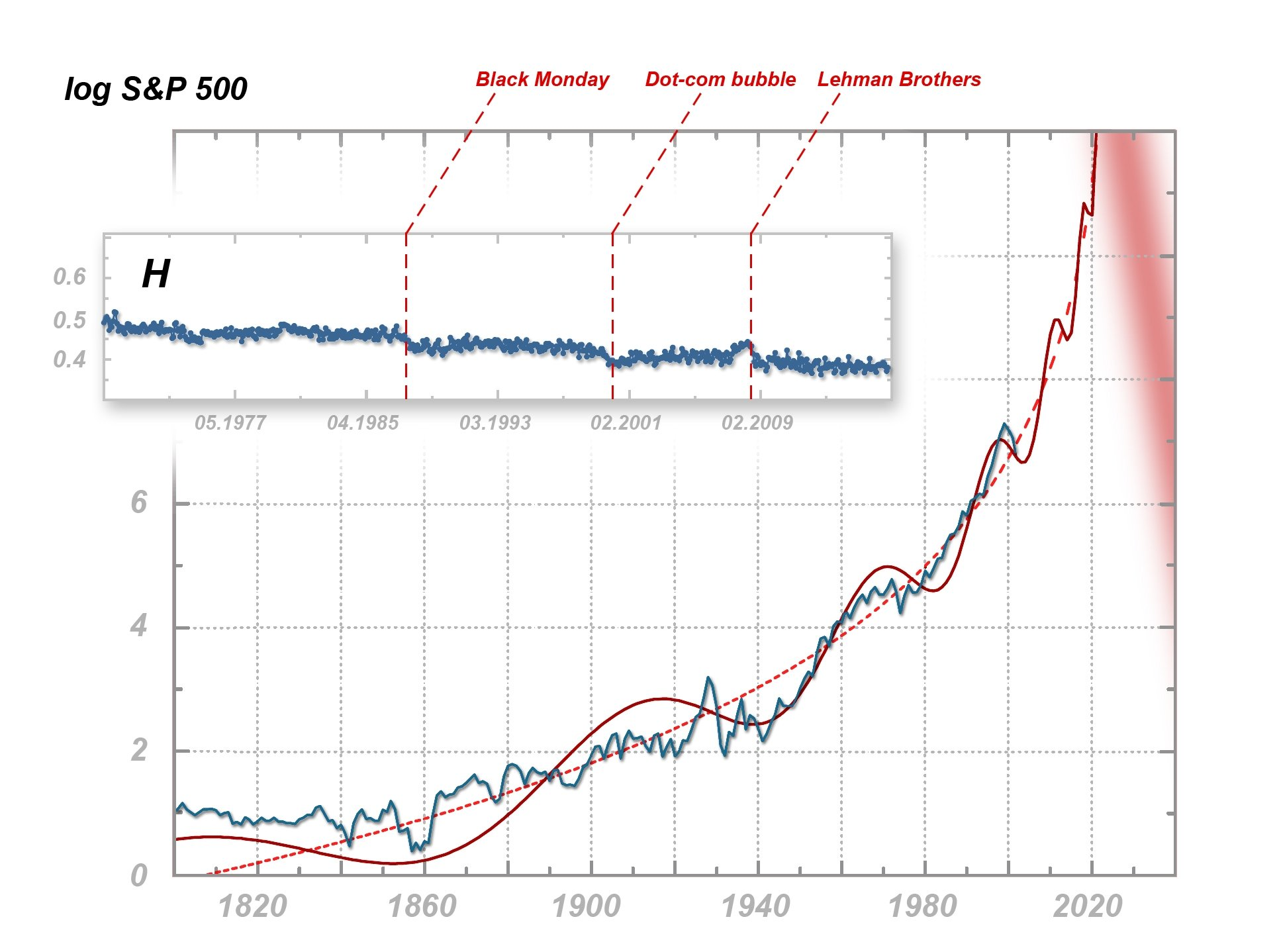 It's time for a hyper-crash, say multifractal analyses of the main stock  market index