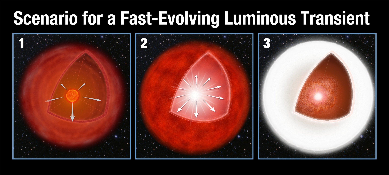 Illustrazione del metodo proposto per Fast-Evolving Luminous Transient (FELT). Credit ESA/NASA