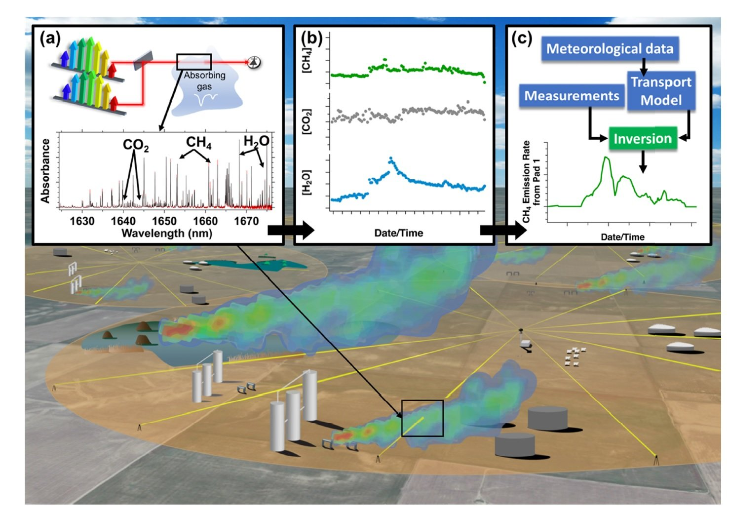 Laser Based System Offers Continuous Monitoring Of Leaks From Oil Circuit Has A Pair Emitting Diodes And Receiver Gas Operations