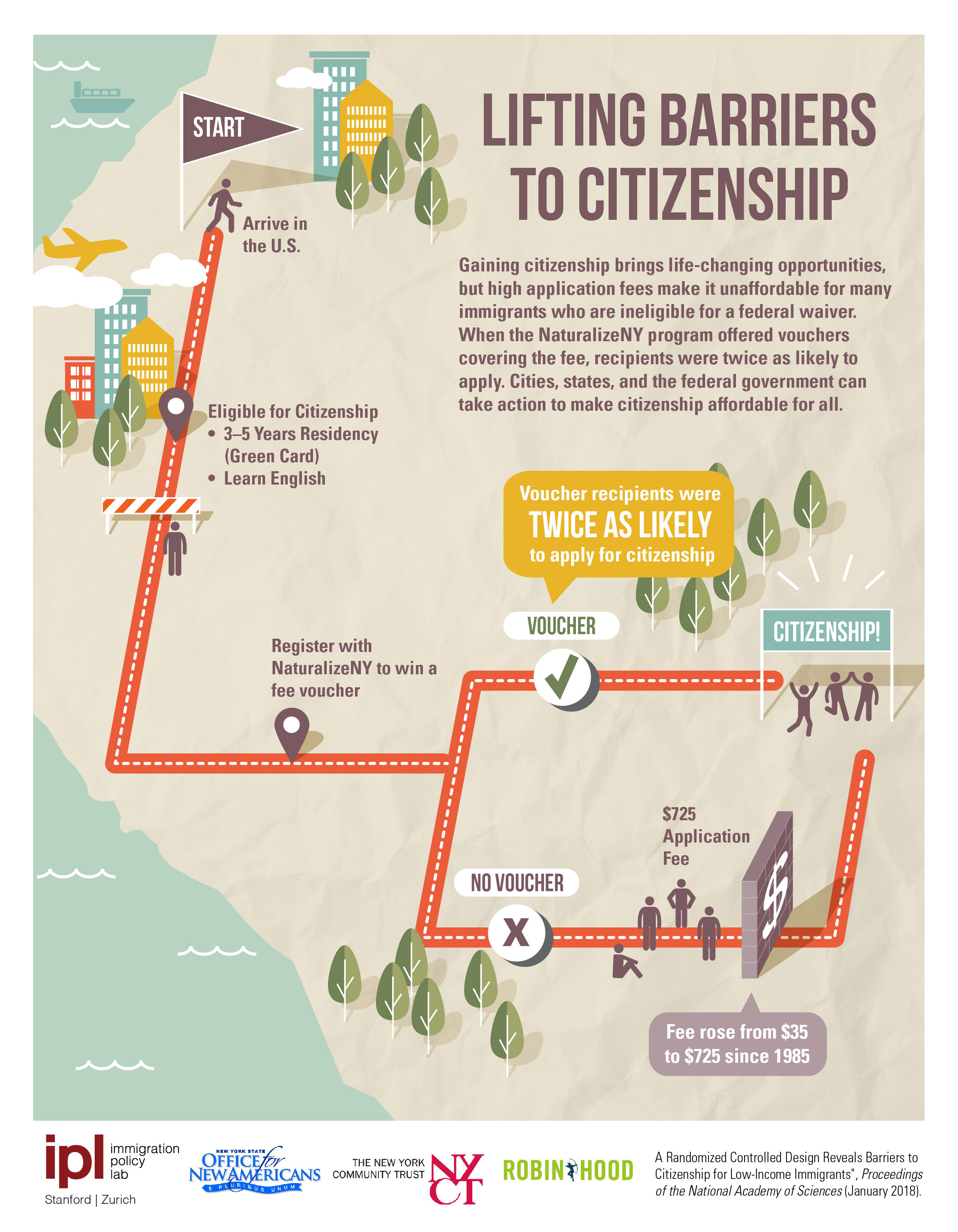 Lifting barriers to citizenship for low-income immigrants