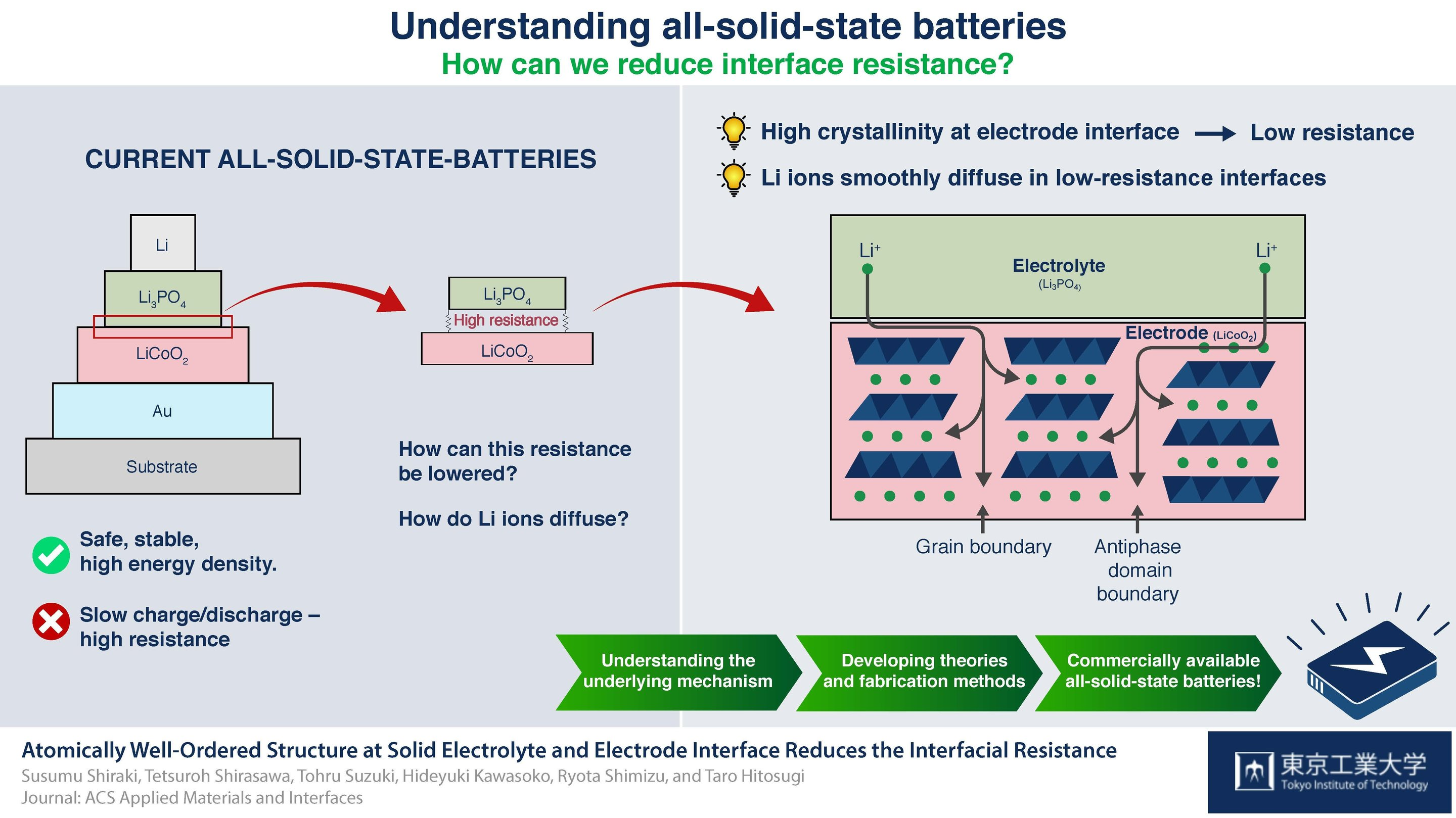 Solid State Battery >> Making it crystal clear: Crystallinity reduces resistance