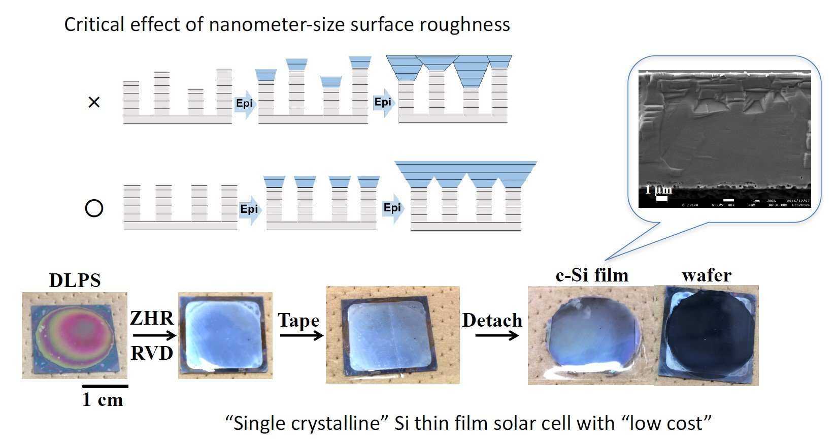 Monocrystalline Silicon Thin Film For Cost Cutting Solar
