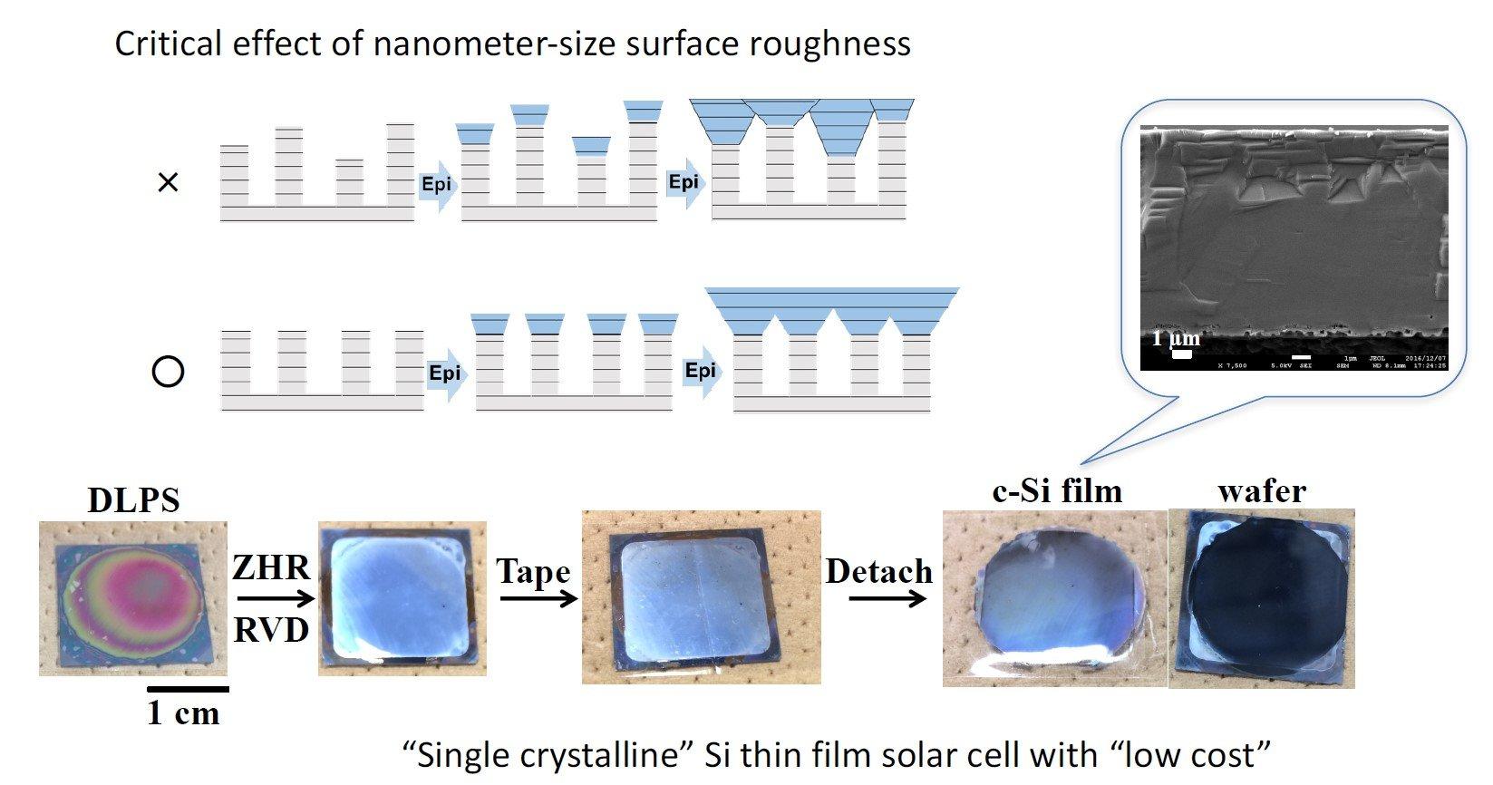 Killer Thin Film Solar Combo: Low Cost, High Efficiency
