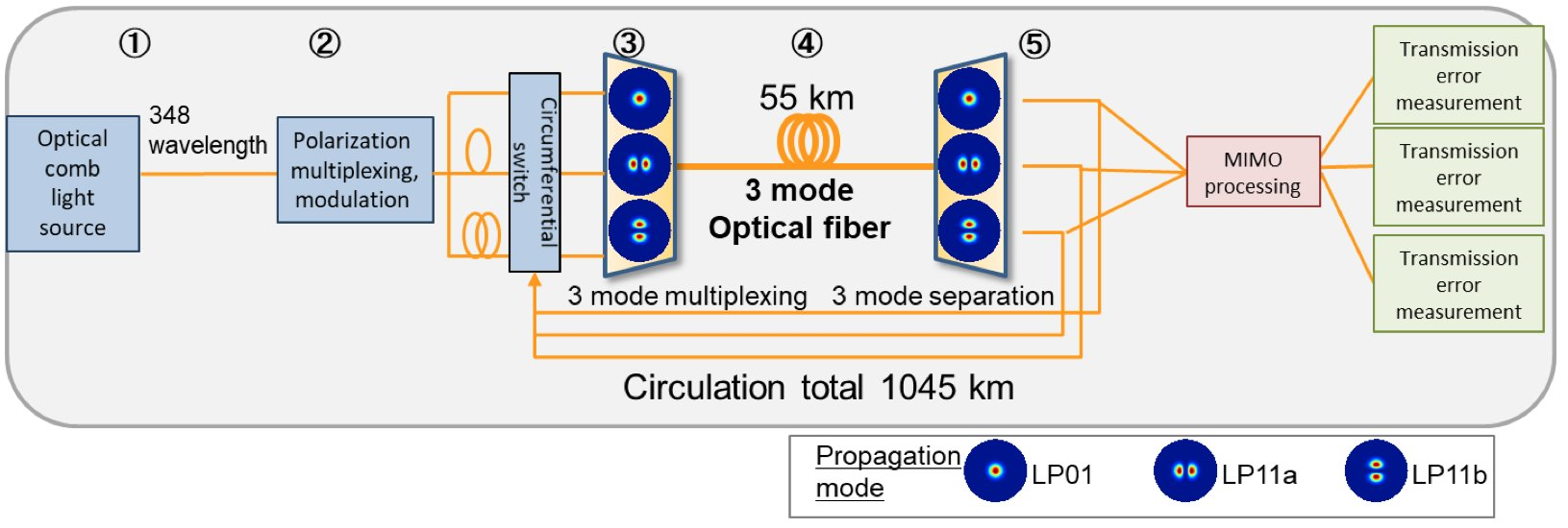 record breaking fiber transmission speed reported rh phys org