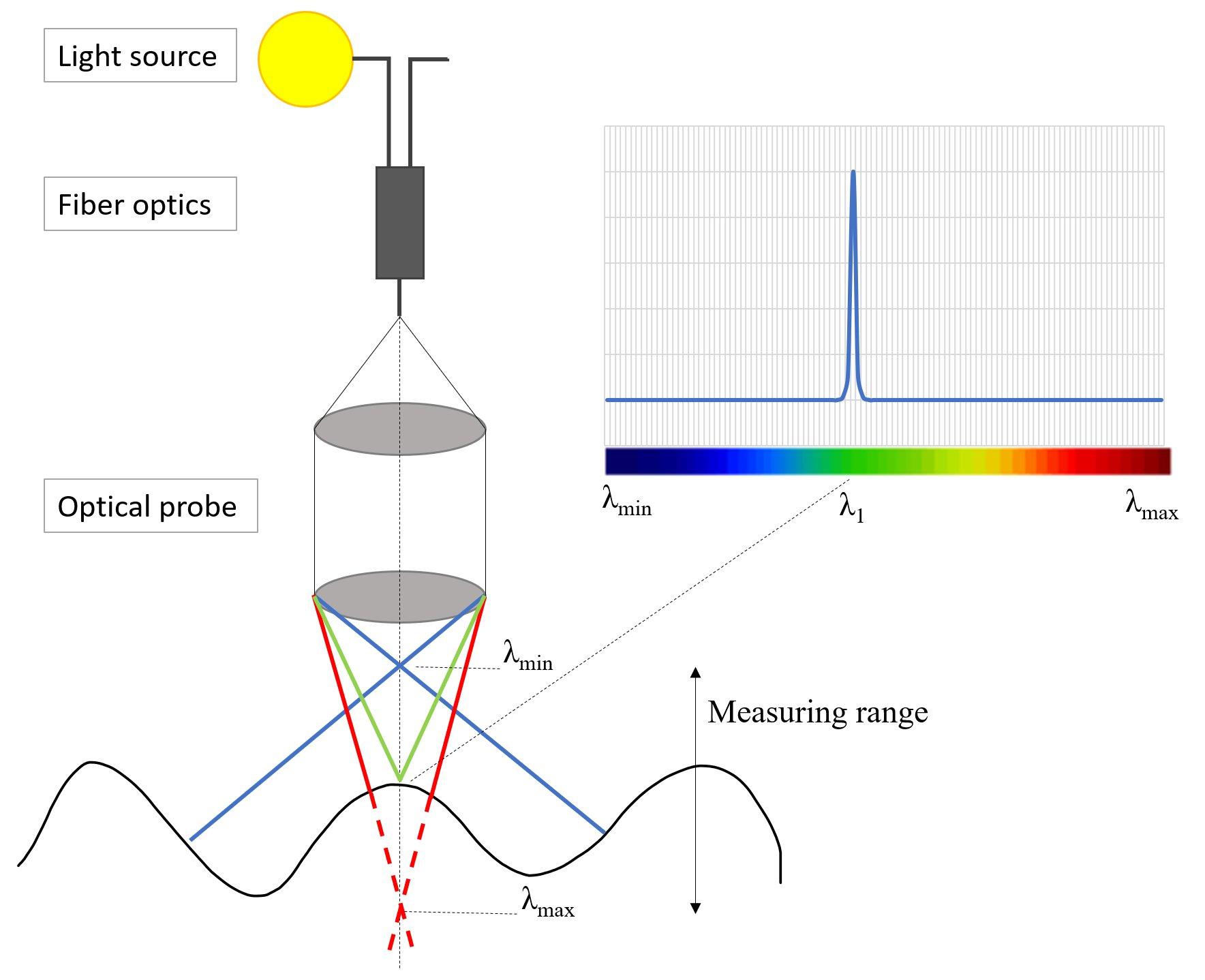 Robot Vision Makes Solar Cell Manufacture More Efficient Fiber Optic Probe Diagram