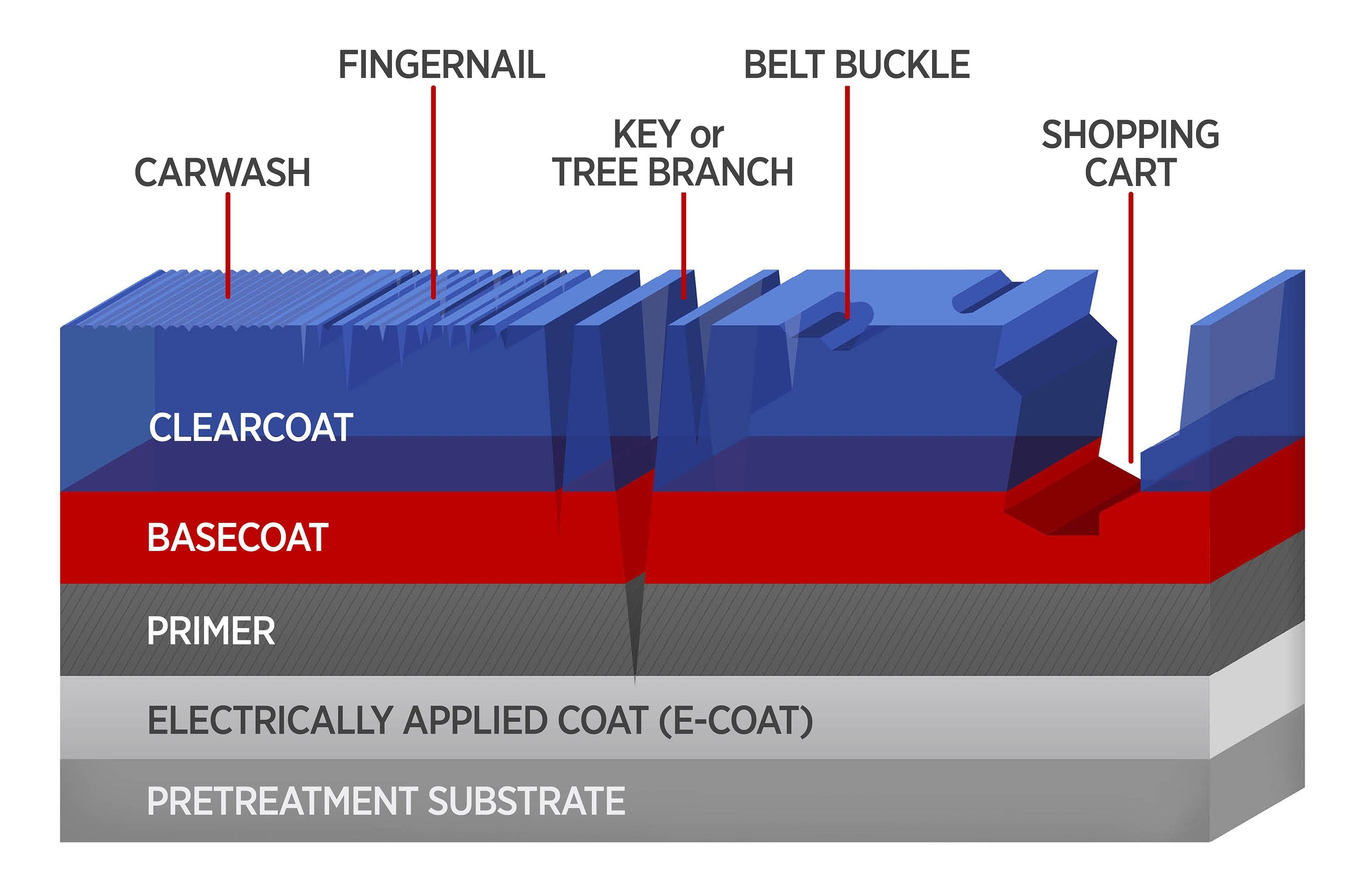 to improve auto coatings new tests do more than scratch the surface