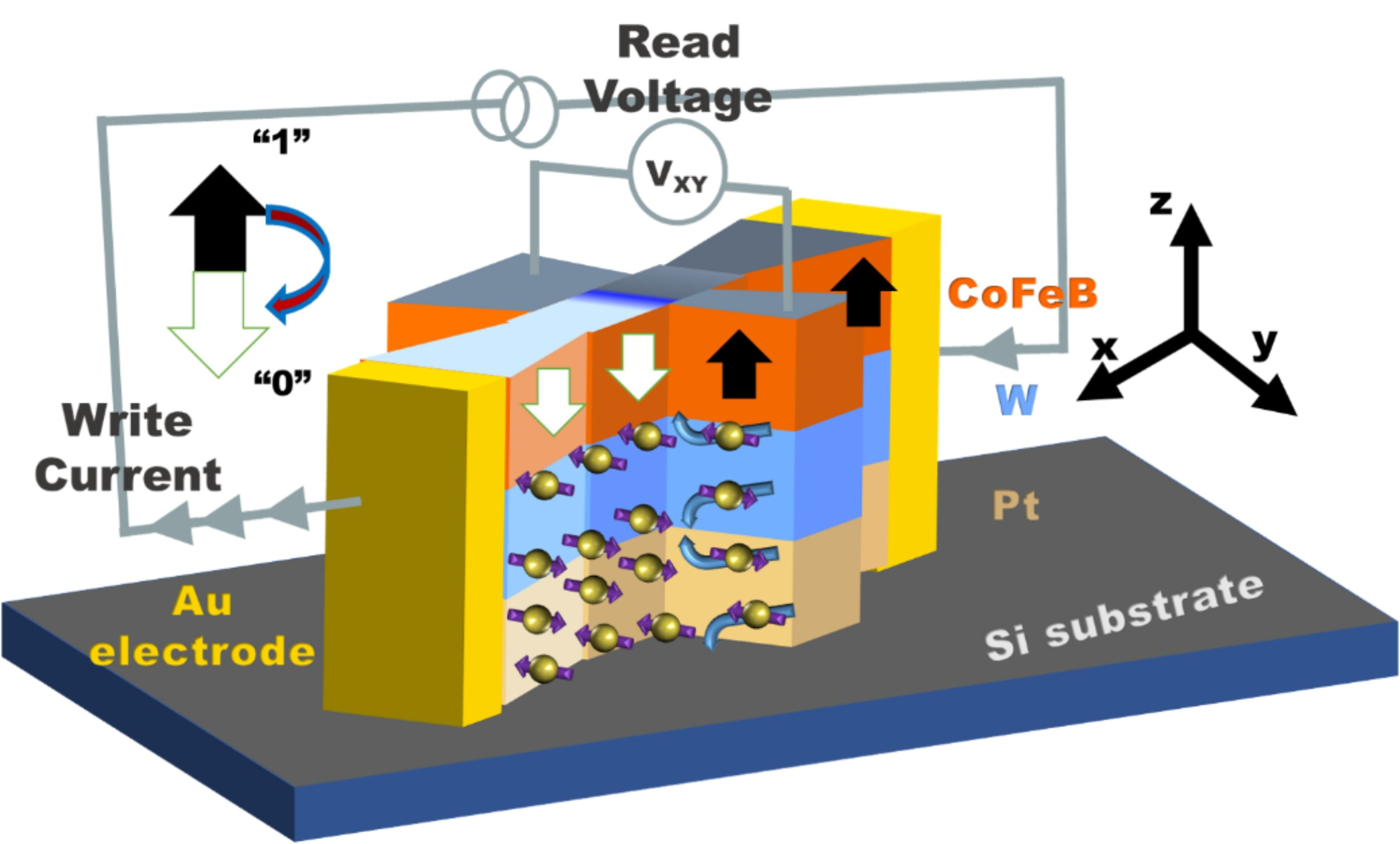 Zero Field Switching Zfs Effect In A Nanomagnetic Device How To Wire Switches Parallel Electrical Technology