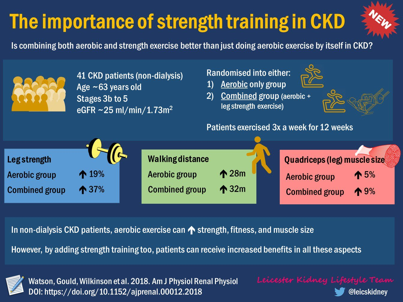 Weightlifting shows benefits for kidney disease patients
