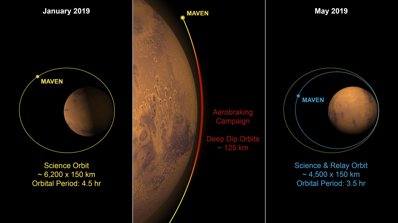 NASA s MAVEN spacecraft shrinking its Mars orbit to prepare for Mars 2020  rover e67b9bb3da