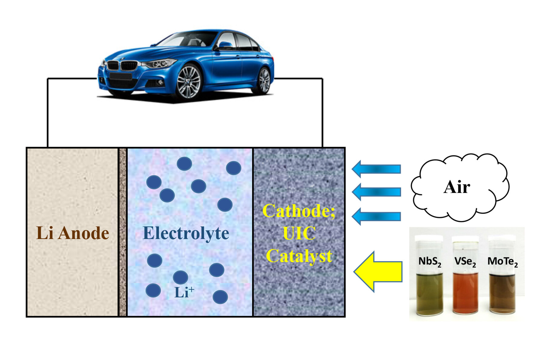 2 D Materials May Enable Electric Vehicles To Get 500 Miles On A