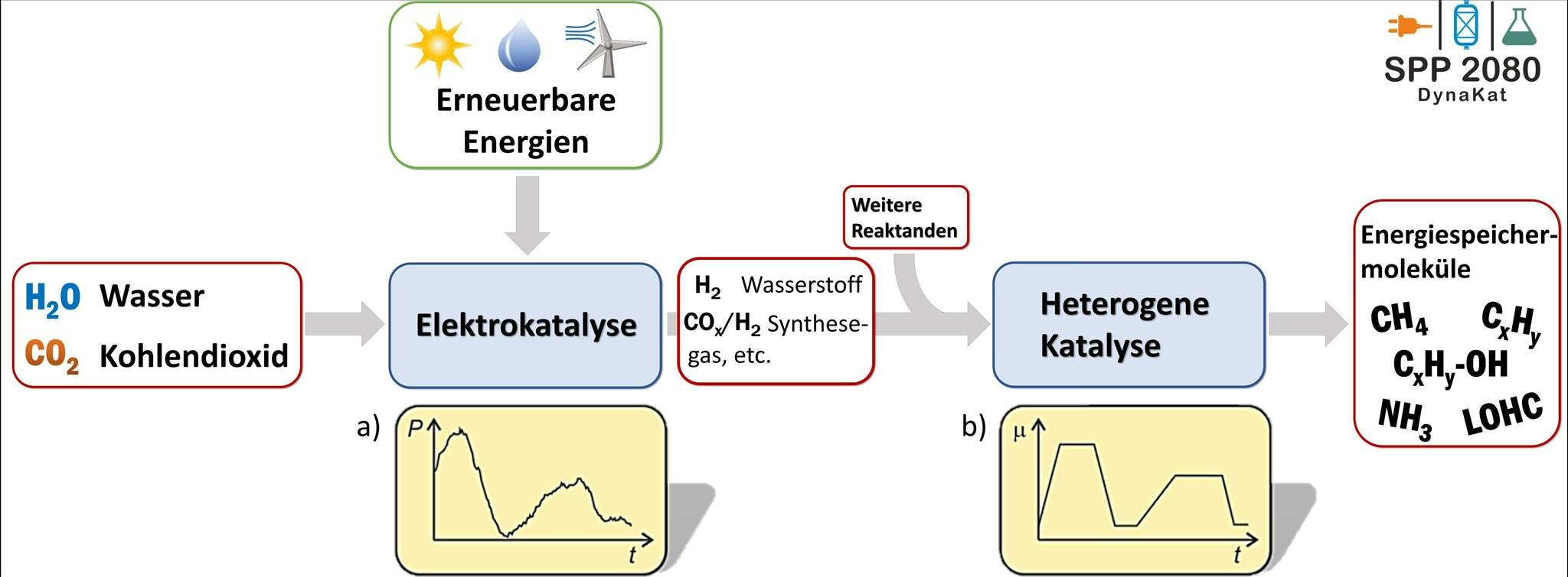 Chemical storage of renewable energies
