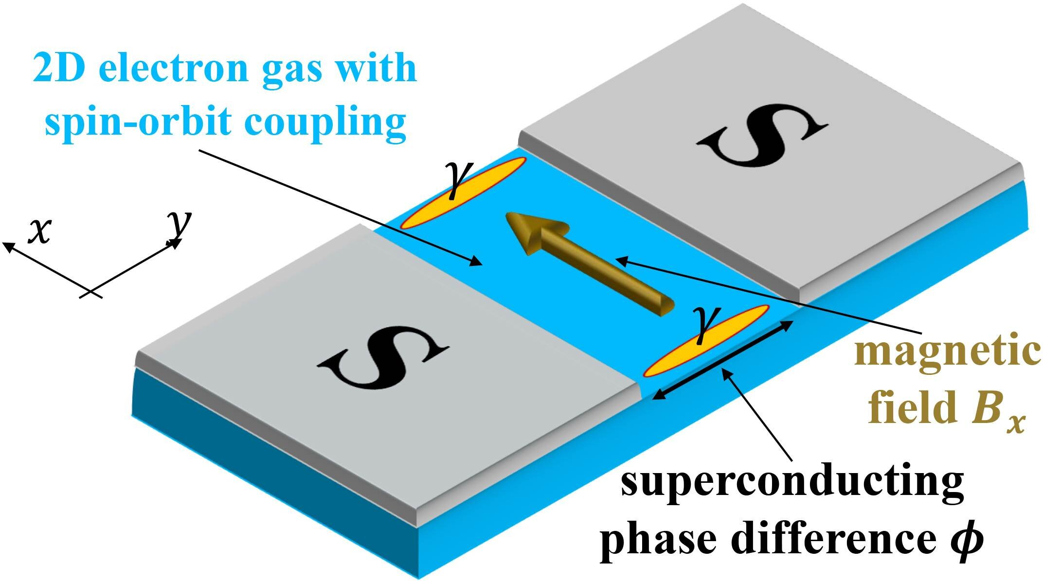 Computing faster with quasi-particles - Phys.org