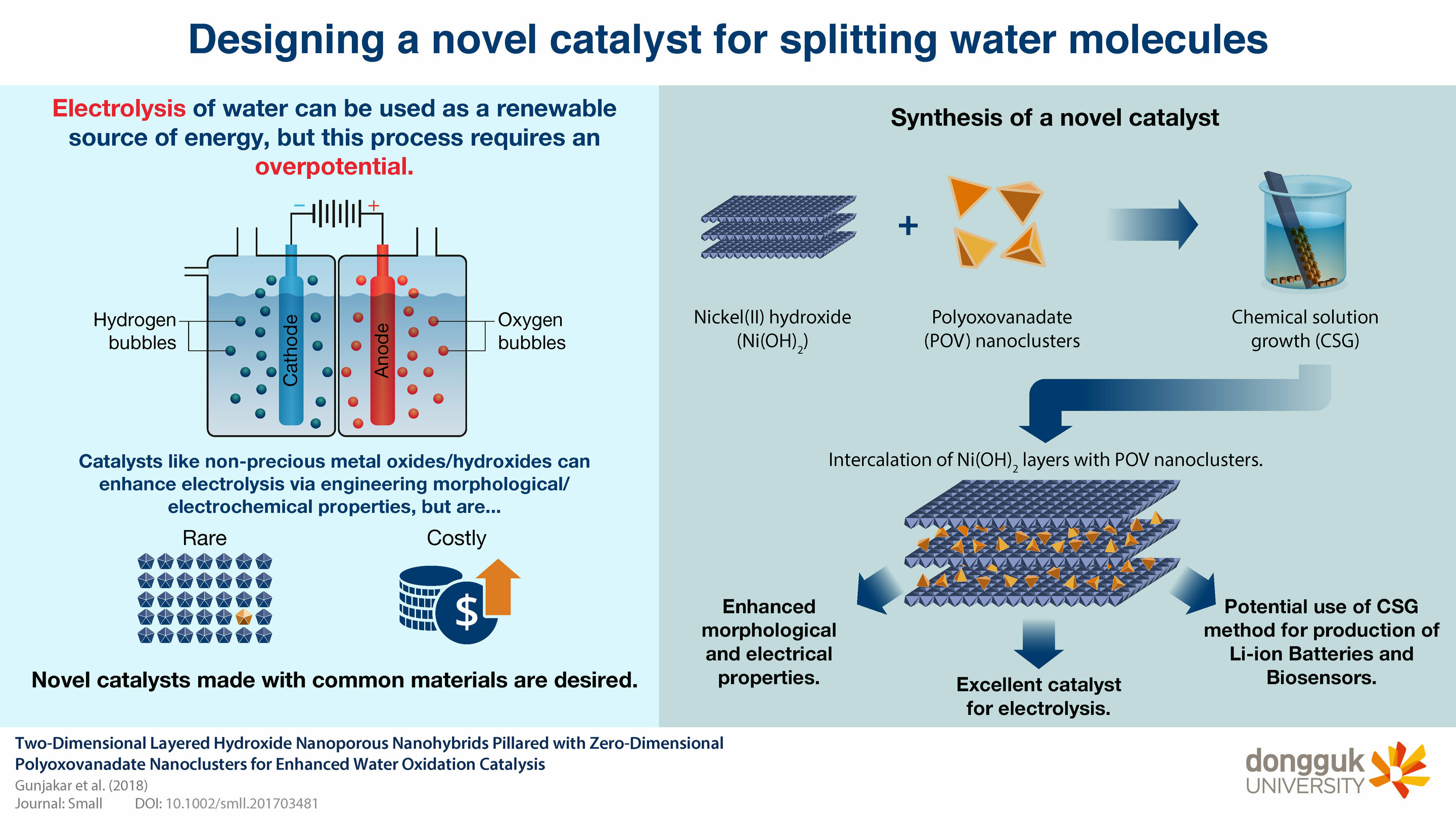 A powerful catalyst for electrolysis of water that could help harness