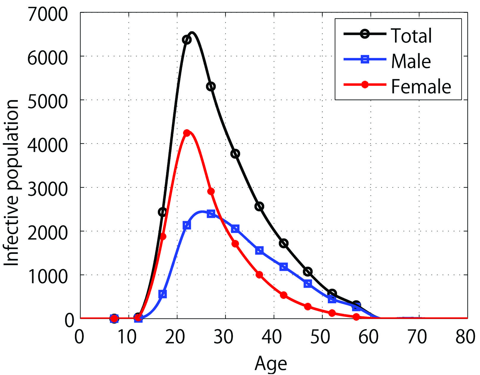 Epidemiological Model Lends Insight To Chlamydia Outbreak In Japan