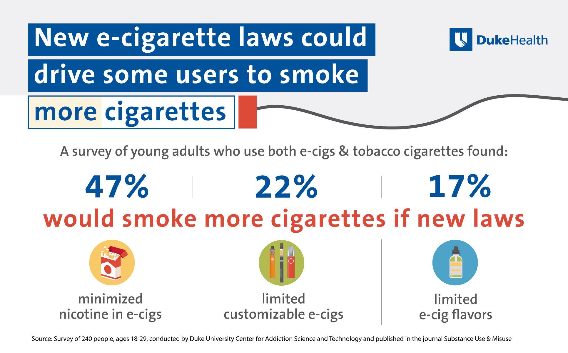 df43ad03c0a8 New e-cigarette laws could drive some users to smoke more cigarettes