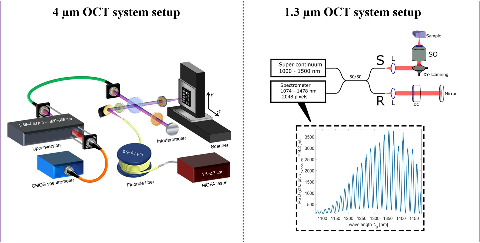 Optical coherence tomography (OCT) – longer wavelengths can improve