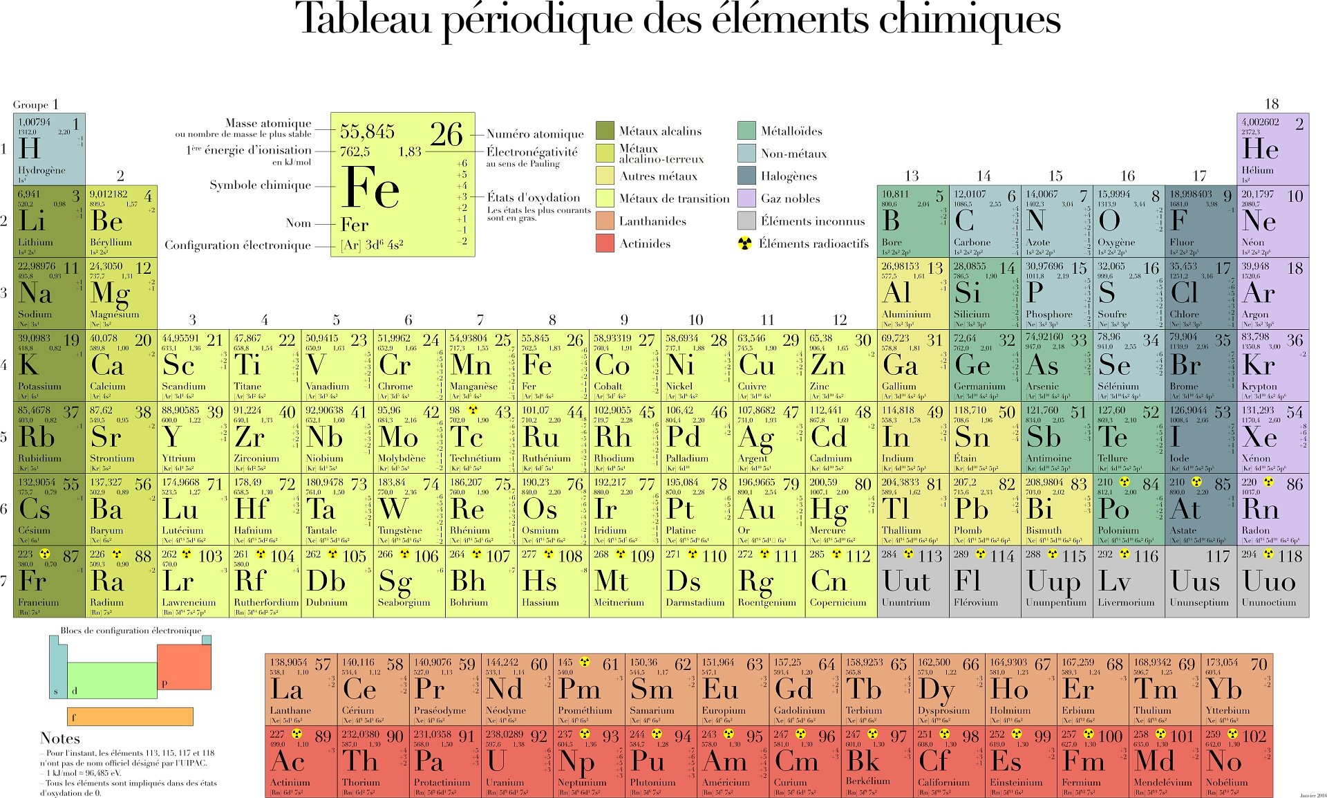 UNESCO celebrates 150 years of chemistry's periodic table