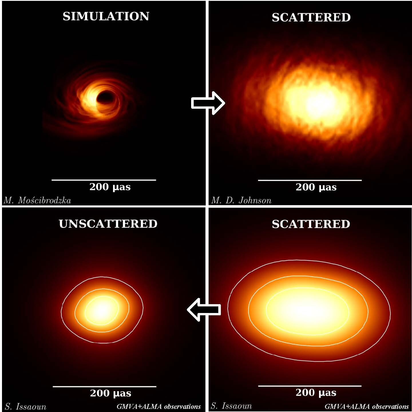 Revealing the black hole at the heart of the galaxy