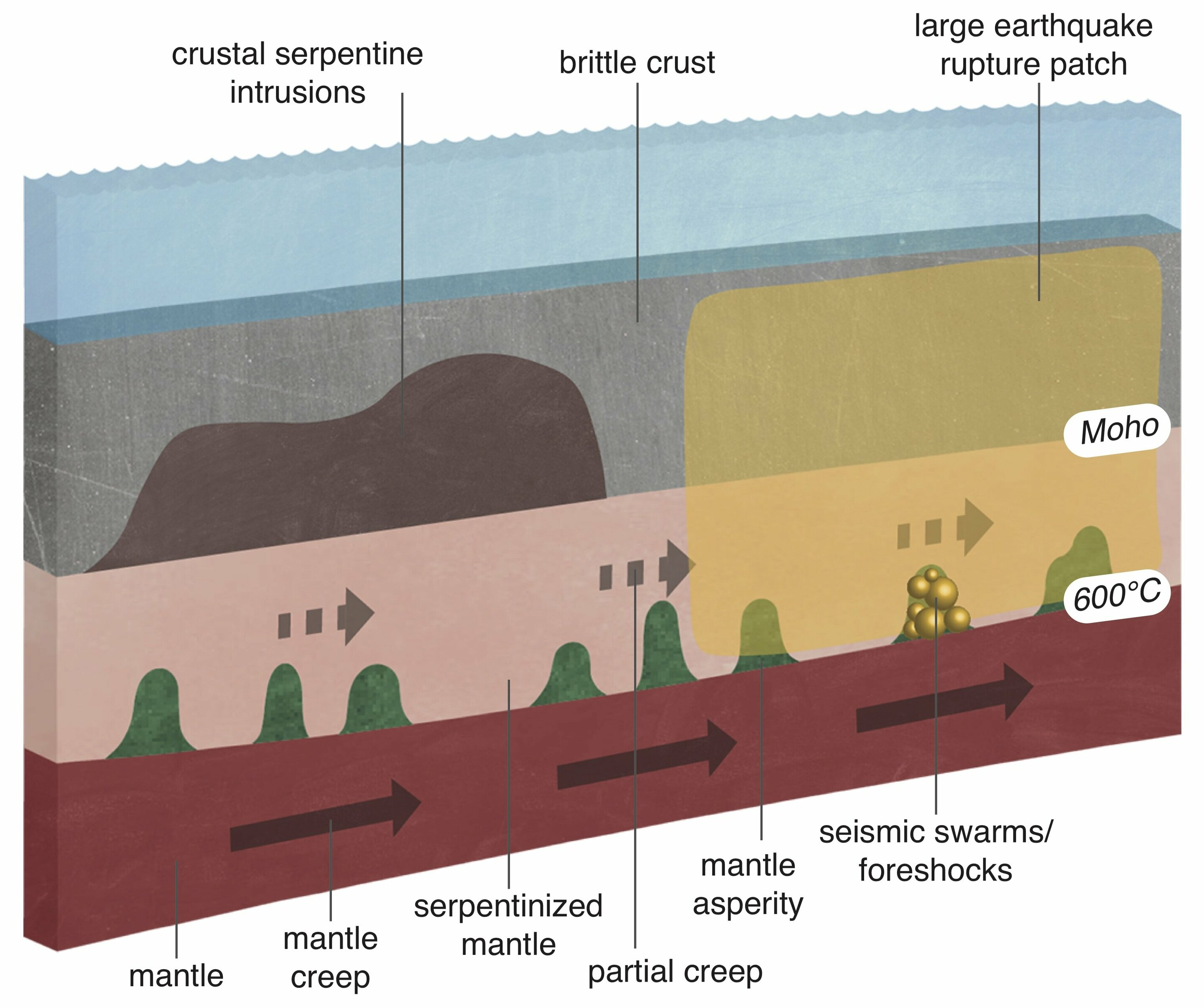 'Silent slip' along fault line serves as prelude to big earthquakes, research suggests
