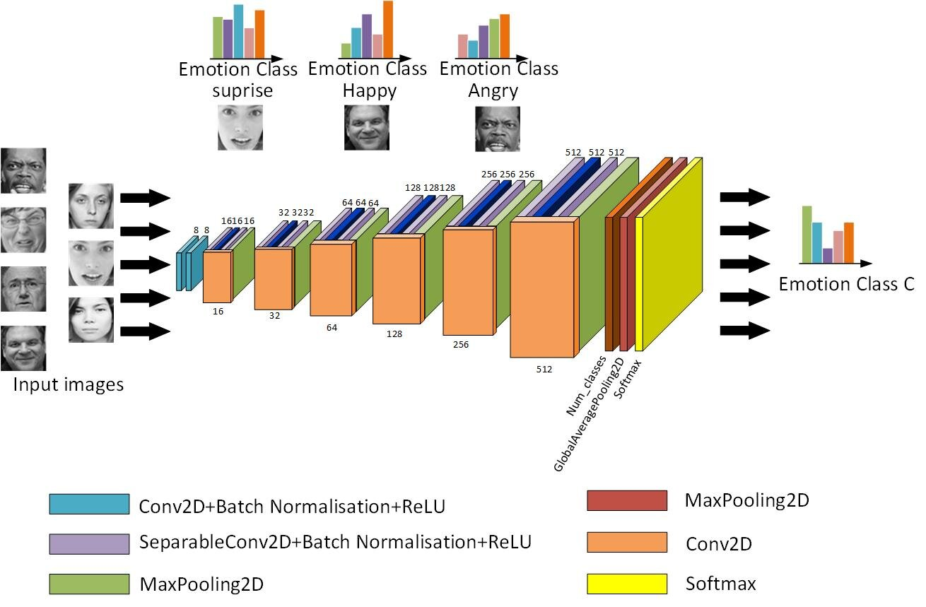 Three convolutional neural network models for facial expression recognition in the wild
