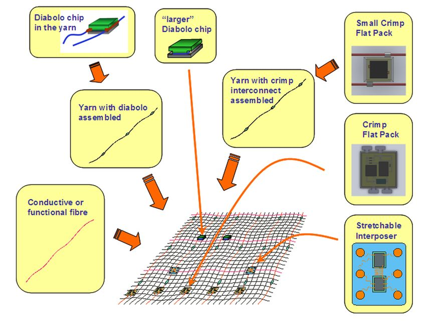 smart fabric applications