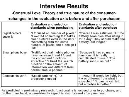 changes in consumer behaviour essays
