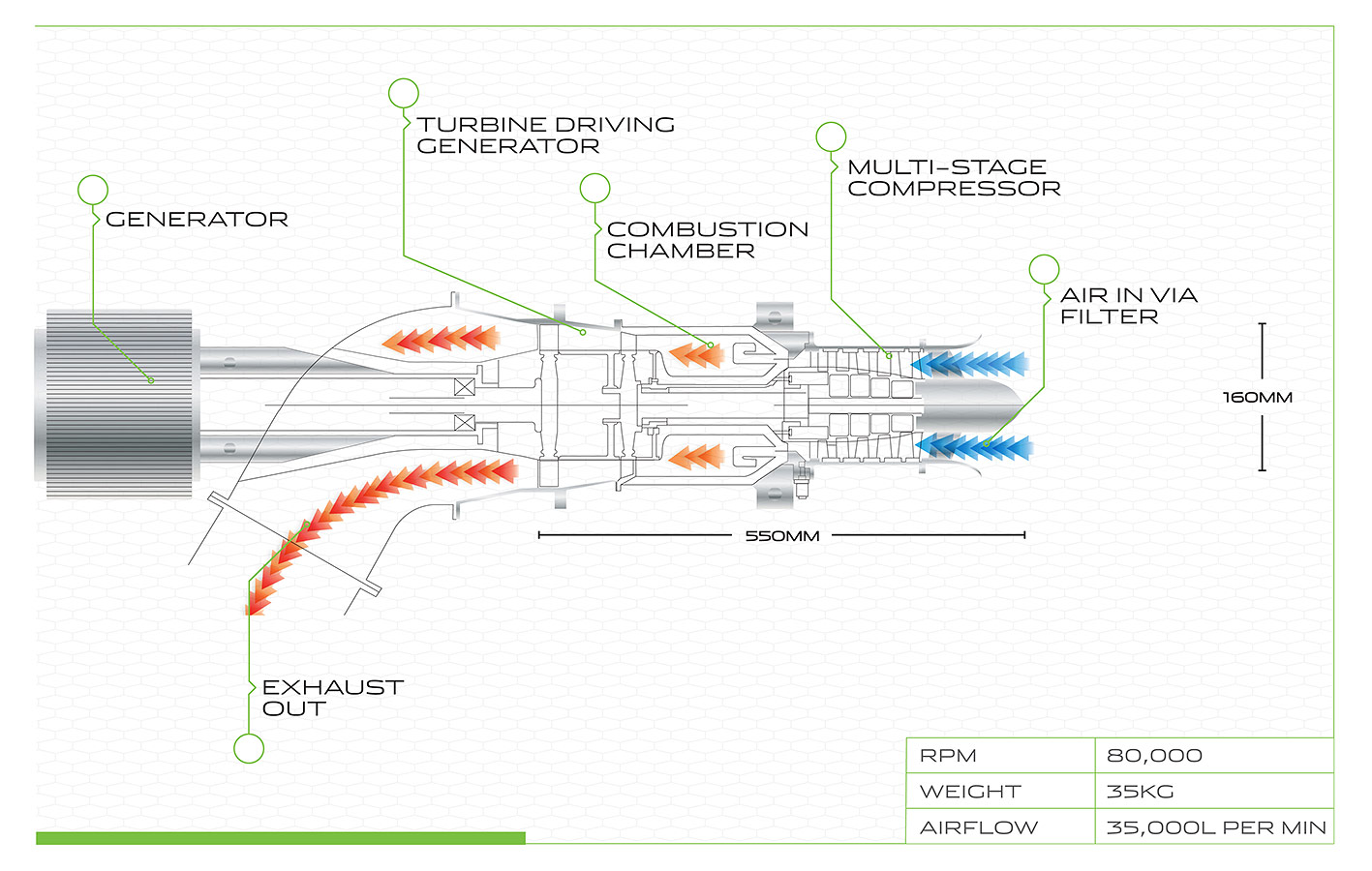 Jaguars New Electric Concept Supercar The C X75 Diagram Showing Operation Of An Axial Flow Turbojet Engine