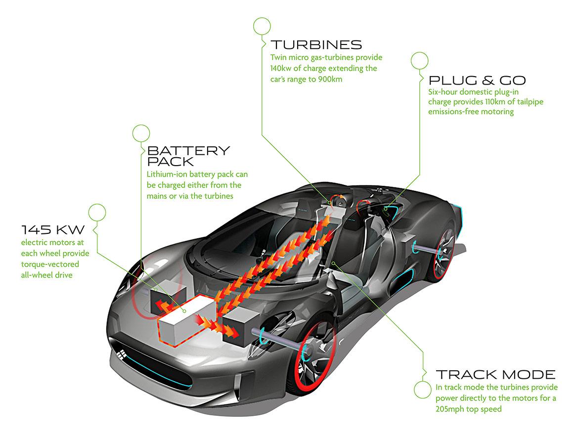 Jaguars New Electric Concept Supercar The C X75 F 117 Engine Diagram
