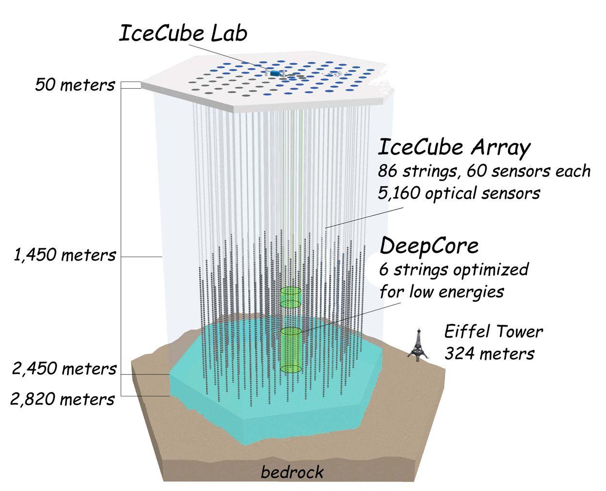 IceCube: World's largest neutrino observatory completed at ...Icecube Neutrino Observatory Core