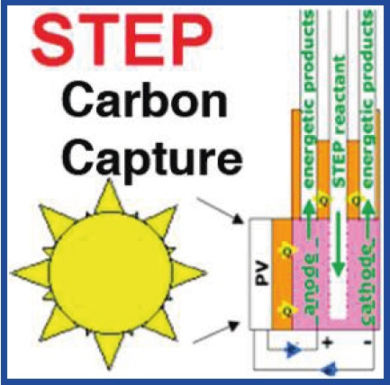 How to improve co2 levels in home