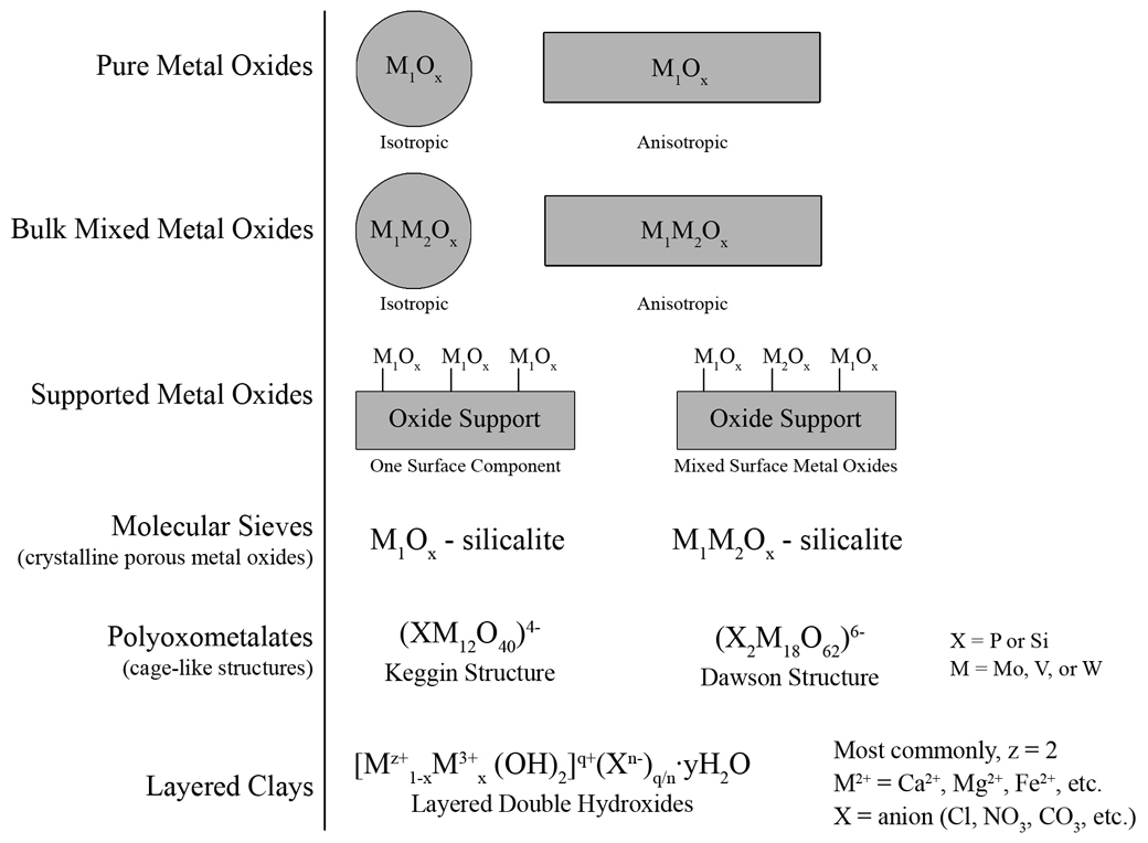 The Generality Of Surface Vanadium Oxide Phases In Mixed