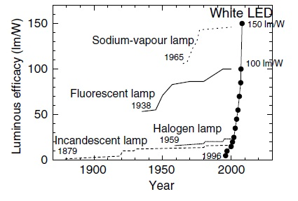 White Leds With Super High Luminous Efficacy Could Satisfy