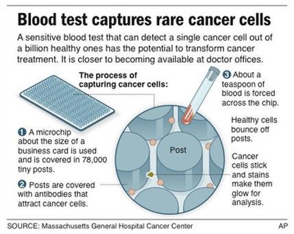 Blood test for cancer cells