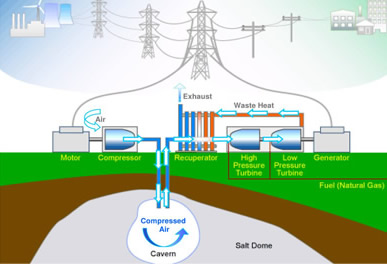 Compressed Natural Gas For Electricity