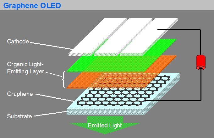 Nanometer Graphene Makes Novel OLEDs Display  sc 1 st  Phys.org & Graphene Makes Novel OLEDs Display azcodes.com