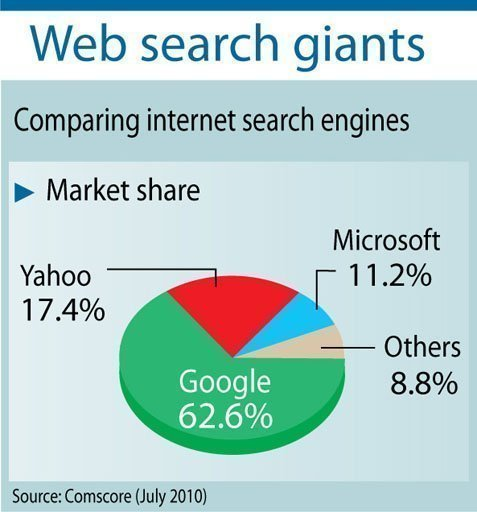 comparison of search engines