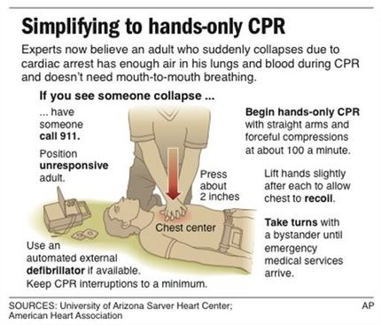 how to put your hands for cpr