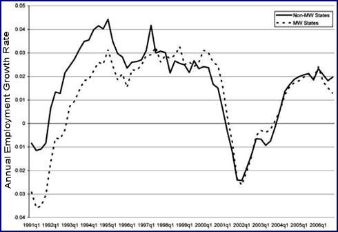 Minimum Wage Hikes Don T Eliminate Jobs