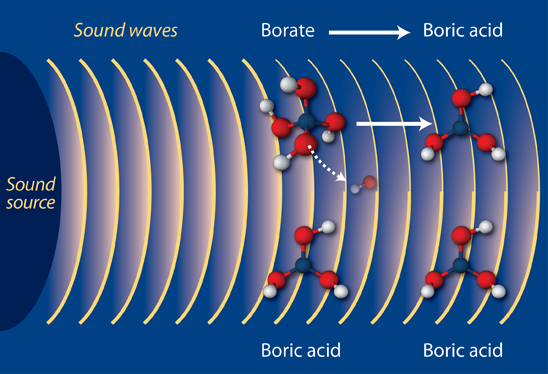 Waves: Light and Sound (Part 2) - Next Generation Science ...