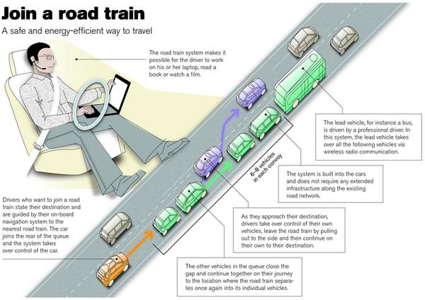 SARTRE Car Platoon Road Tests To Begin W Video