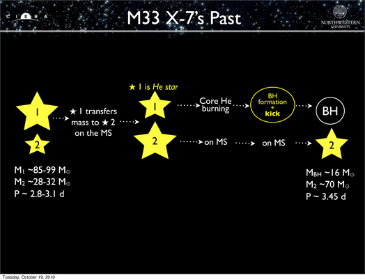 what category of stars is hot but not very luminous