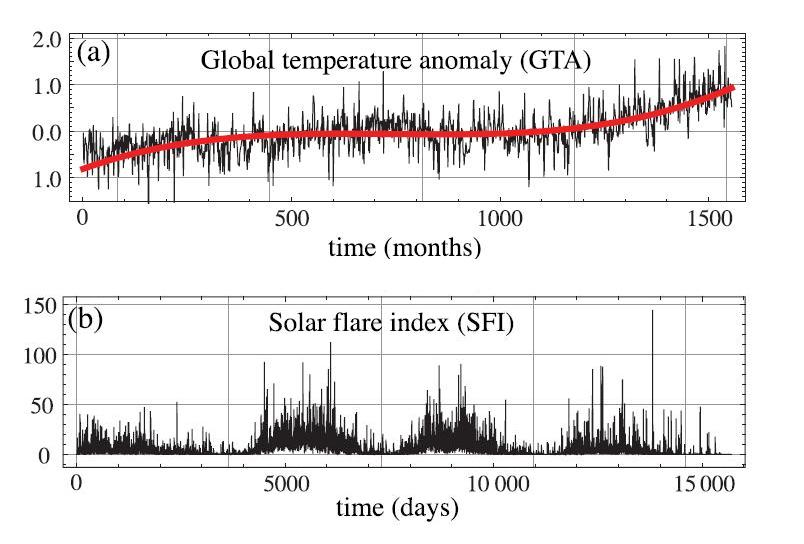 Scientists find errors in hypothesis linking solar flares to global scientists find errors in hypothesis linking solar flares to global temperature publicscrutiny Gallery
