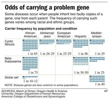 Human genetic disease